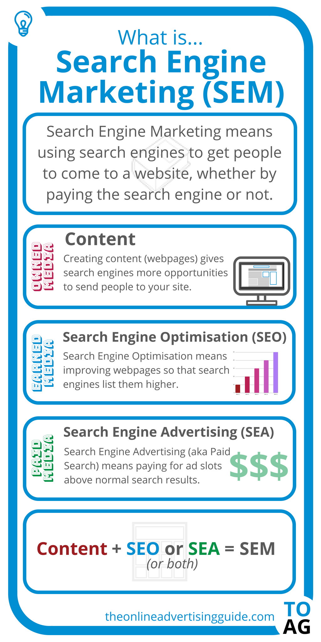 What is SEM (Search Engine Marketing)? | The Online ...
